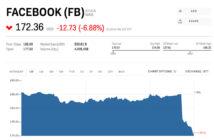 ล้ำหน้าโชว์ facebook-stock-down-214x140 ราคาหุ้น Facebook ร่วง มากกว่า 4% สาเหตุข่าวอื้อฉาวถูกเอาข้อมูลผู้ใช้ไปขาย!