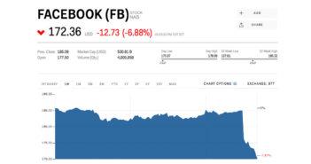 ล้ำหน้าโชว์ facebook-stock-down-351x185 ราคาหุ้น Facebook ร่วง มากกว่า 4% สาเหตุข่าวอื้อฉาวถูกเอาข้อมูลผู้ใช้ไปขาย!