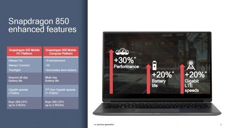 ล้ำหน้าโชว์ Qualcomm เปิดตัว Snapdragon 850 ปรับปรุงประสิทธิภาพด้านประมวลผลและแบตเตอร์รี่ สำหรับอุปกรณ์ฝั่ง Windows Snapdragon 850 Qualcomm Snapdragon 850 Qualcomm