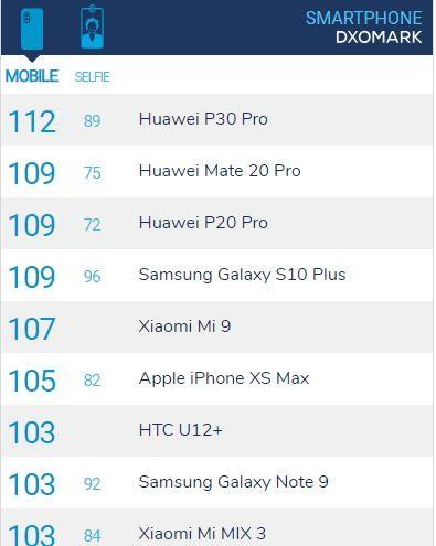 ล้ำหน้าโชว์ ซัมซุงบอก Galaxy S10+ ทำคะแนน DxOmark ได้มากกว่า Huawei P30 Pro Samsung Galaxy S10+ Samsung HUAWEI P30 Pro HUAWEI