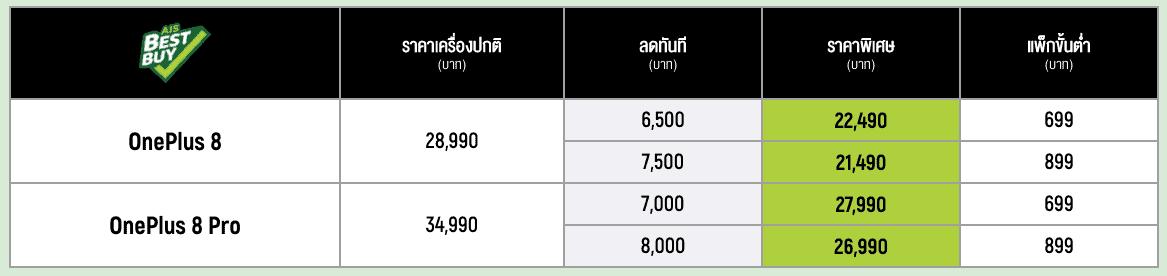 OnePlus 8 AIS ราคา