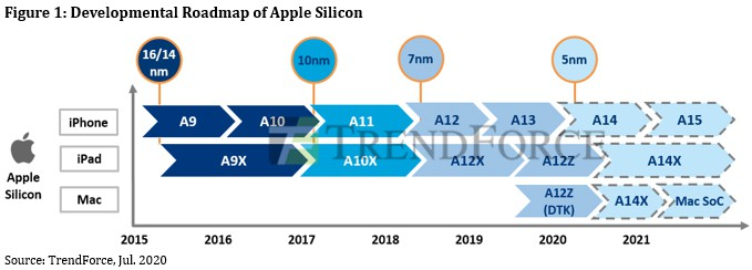Apple Silicon ARM based CPU