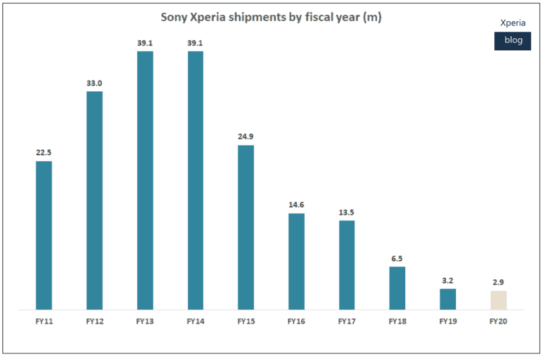 Sony smartphone business reports profit